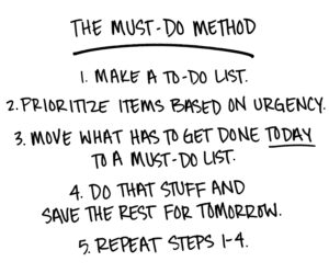 List of must-do method: 1. Make a To-Do list. 2. Prioritize items based on urgency. 2. Move what has to get done TODAY to a must-do list. 4. Do that stuff and save the rest for tomorrow. 5. Repeat steps 1-4.